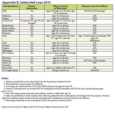 Safety belt laws pg. 2