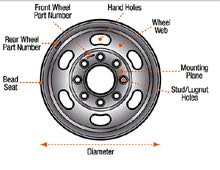 dicor-wheel-diagram