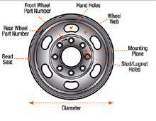 dicor-wheel-diagram