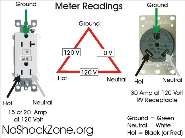 NoShockZone 2 RVT 772 expensive mistake when installing 30 amp rv outlet at home rv travel 30 amp rv plug diagram at gsmx.co