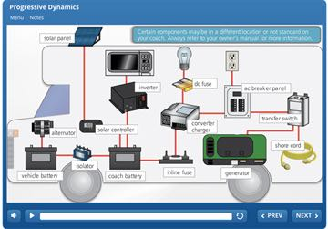 Online resource explains motorhome electrical systems
