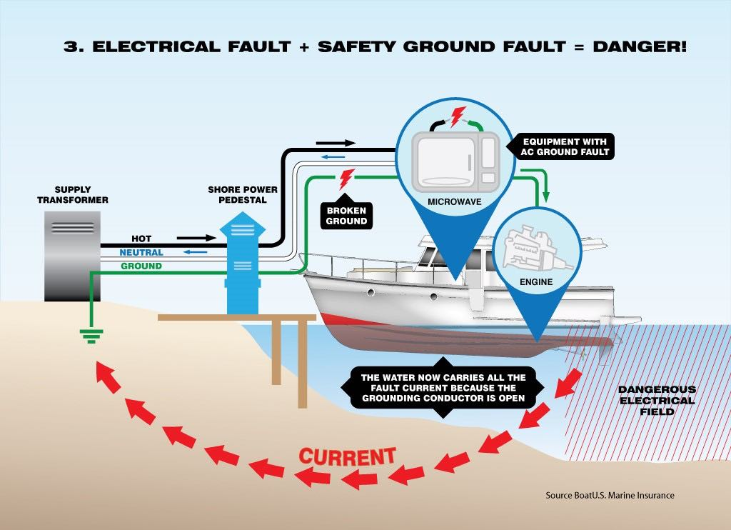 Beware of Electric Shock Drowning – Critical information!
