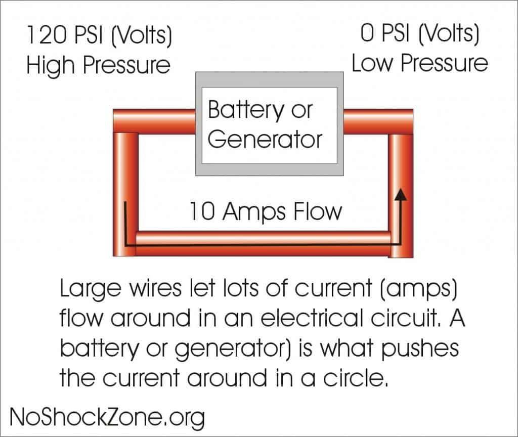 RV Electricity – No~Shock~Zone by Mike Sokol – Issue 5