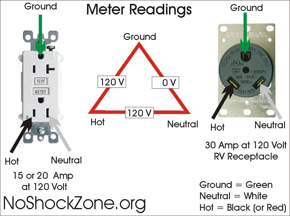 20 amp outlet diagram rv electricity     pedestal power has changed in recent years rv  rv electricity     pedestal power has