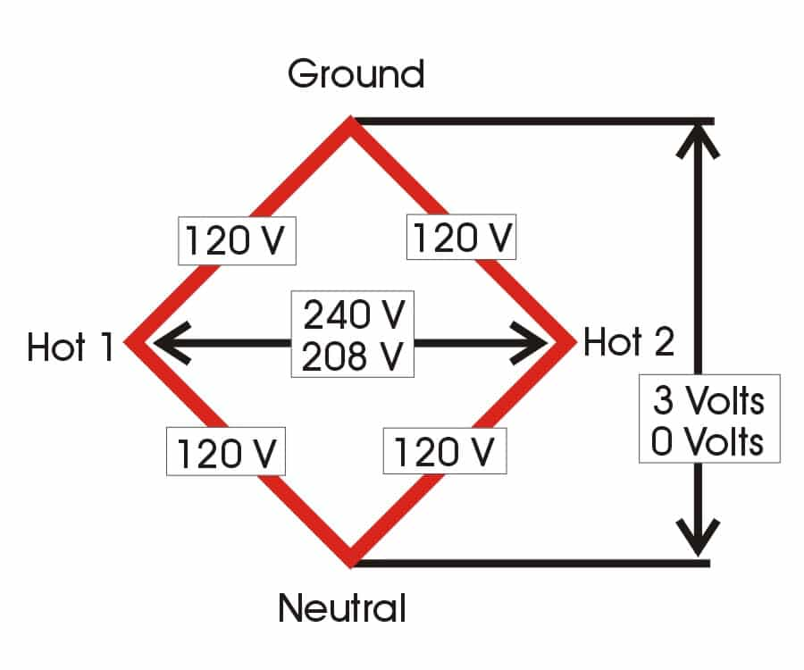 rv electricity \u2013 pedestal power has changed in recent years rv travelas you move your meter probes around the bases of the diamond, every slot to the next slot should read about 120 volts as you read sideways across from the