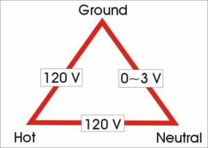 RV Electricity – Pedestal power basics