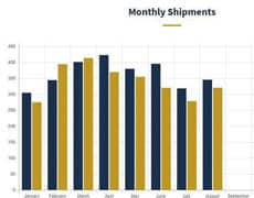 RVIA reports August sales of RVs declines 3rd time in 4 months
