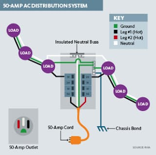 RV Electricity – Generator neutral bonding basics - RV Travel