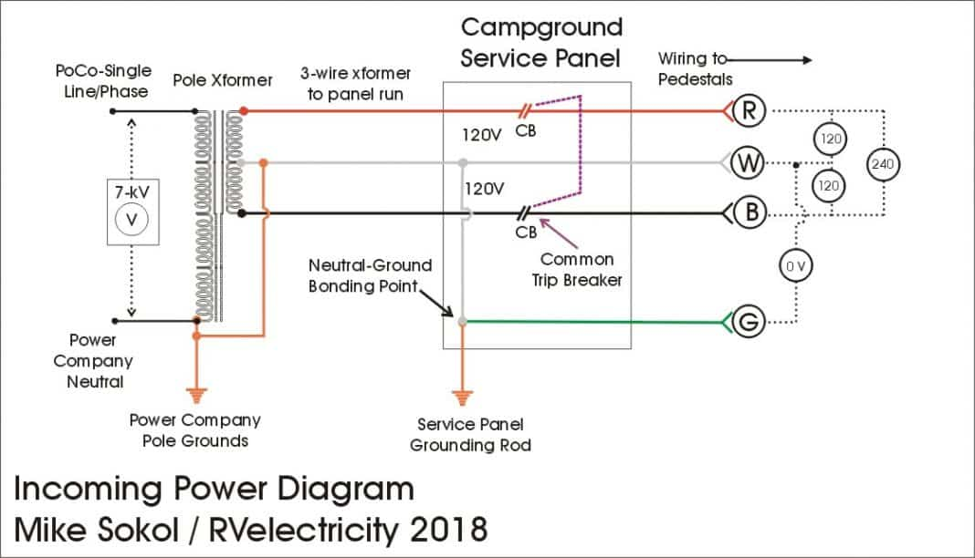 rv electricity \u2013 the abcs of campground power and grounding Rv Park Power Pedestal Wiring Diagram 50,30,20amp direct burial rv pedestal
