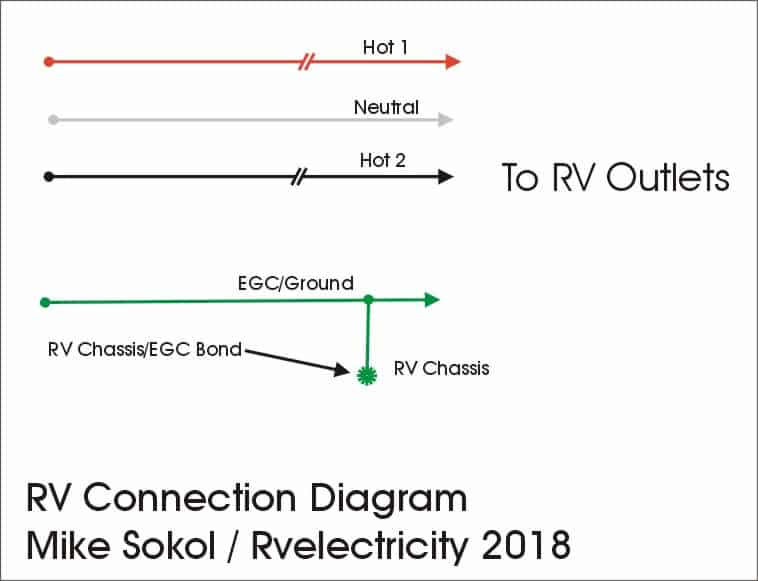 [WLLP_2054]   RV Electricity – The ABCs of campground power and grounding – Part 1 - RV  Travel | Wiring Diagram Rv Park |  | RV Travel