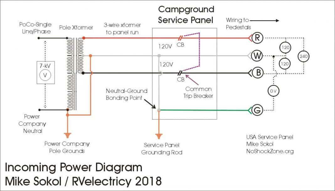 [SCHEMATICS_48ZD]  RV Electricity: Power principles – 50-amp shore power - RV Travel | Wiring Diagram Rv Park |  | RV Travel