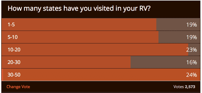 RVtravel.com demographic information