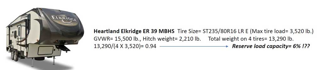"""RV tires: """"safety factor"""" versus """"reserve load"""" – What's the difference?"""
