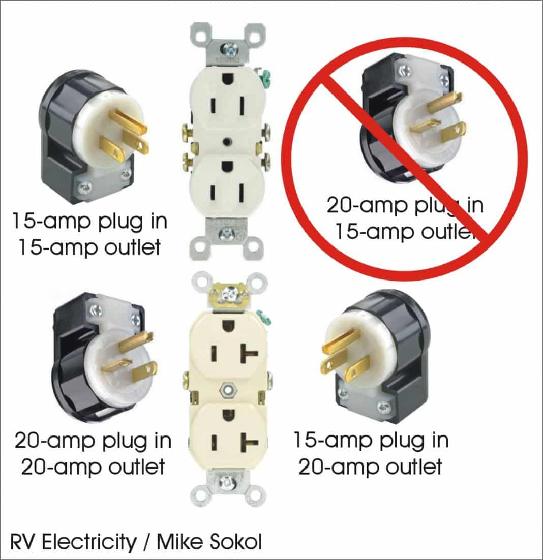RV Electricity – Do I need a 30- or 50-amp surge protector