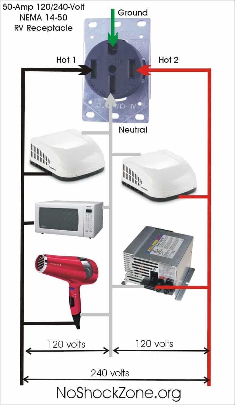 RV Electricity: Power principles – 50-amp shore power