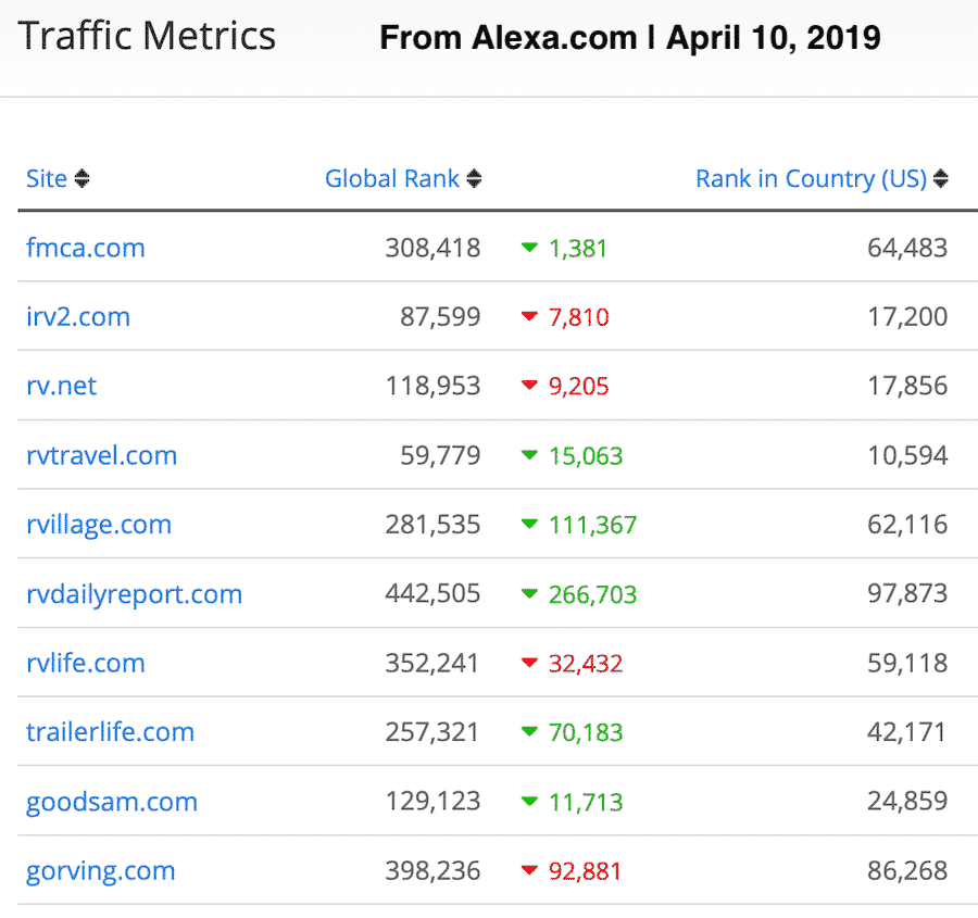 How RVtravel.com compares in traffic to other RV websites