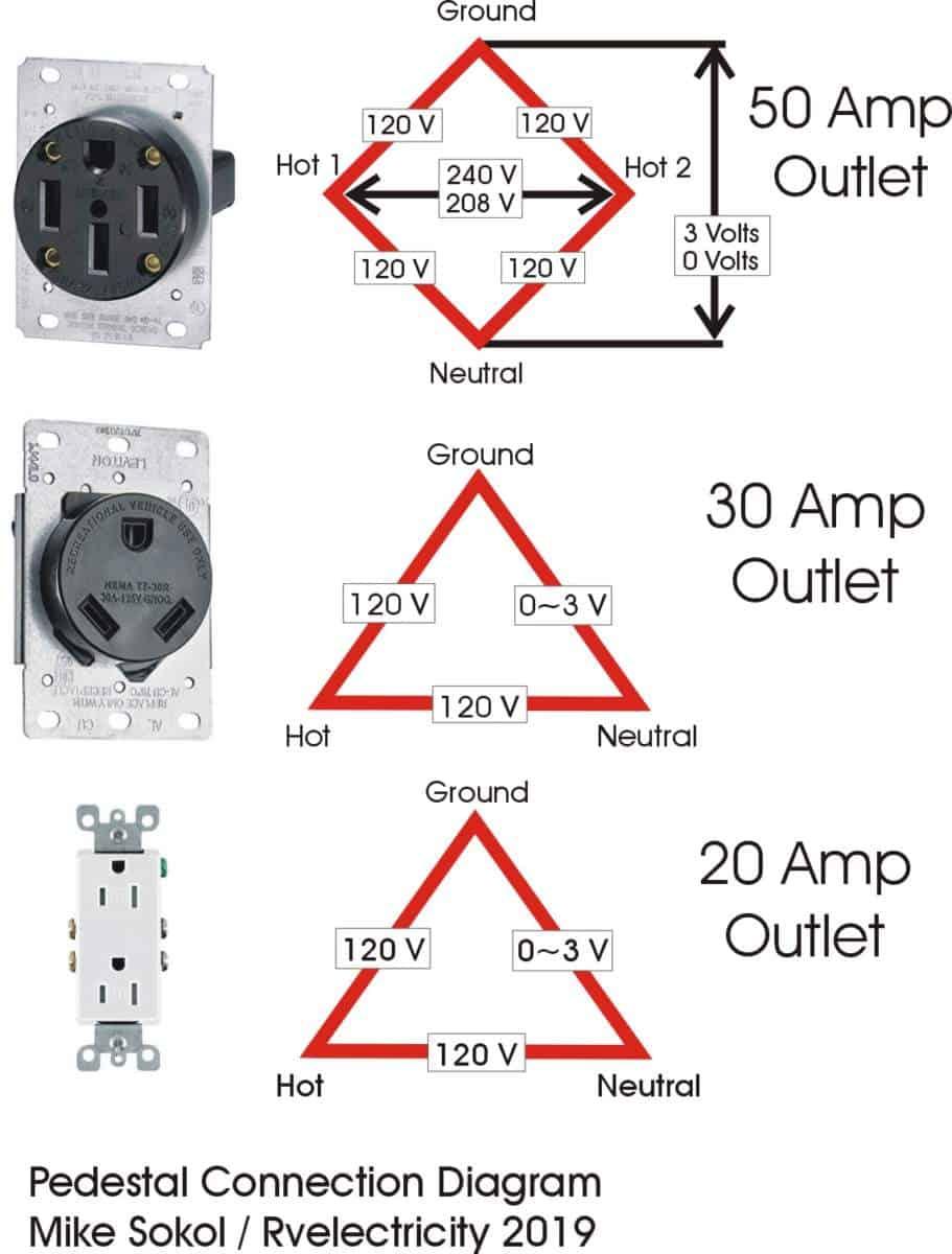 rv electricity pedestal voltage readings rv travel