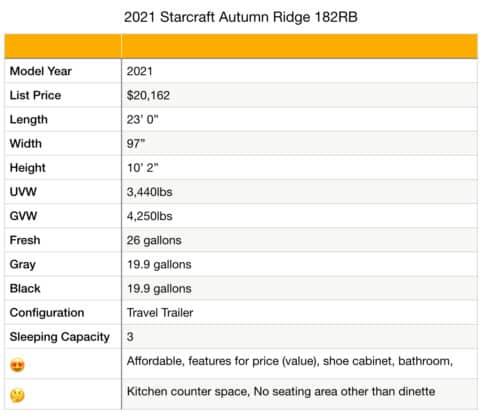 Starcraft Autumn Ridge 182RB