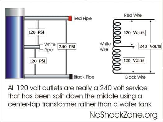No Shock Zone: Part Three: Testing campground outlets